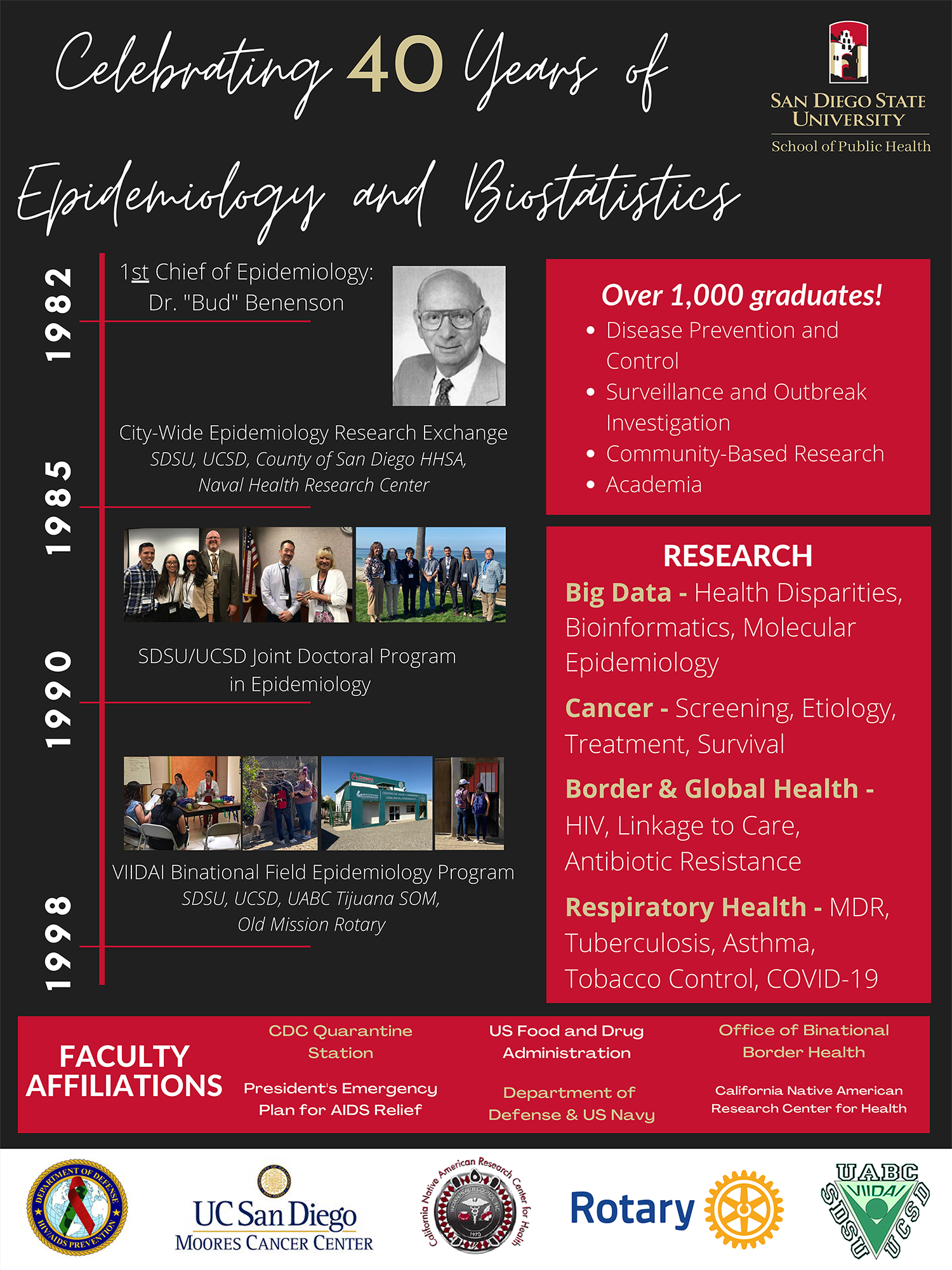 "Celebrating 40 Years of Epidemiology and Bio Statistics 1982 - 1st Chief of Epidemiology: Dr. ""Bud"" Benson; 1985 - city-wide epidemiology research exchange, SDSU, UCSD, County of San Diego HHSA, Naval Health Research Center; 1990 - SDSU/UCSD Joint Doctoral Program in Epidemiology; 1998 - VIDDAI Binational Field Epidemiology Program, SDSU, UCSD, UABC Tijuana SOM, Old Mission Rotary; Over 1,00 graduates: disease prevention and control, surveillance and outbreak investigation, community-based research, & academia. Research: big data (health disparities, bioinformatics, molecular epidemiology), cancer(screening, etiology, treatment, survival), border & global health (HIV, Linkage to Care, Antibiotic Resistance), Respiratory Health(MDR, Tuberculosis, asthma, tobacco control, COVID-19)"