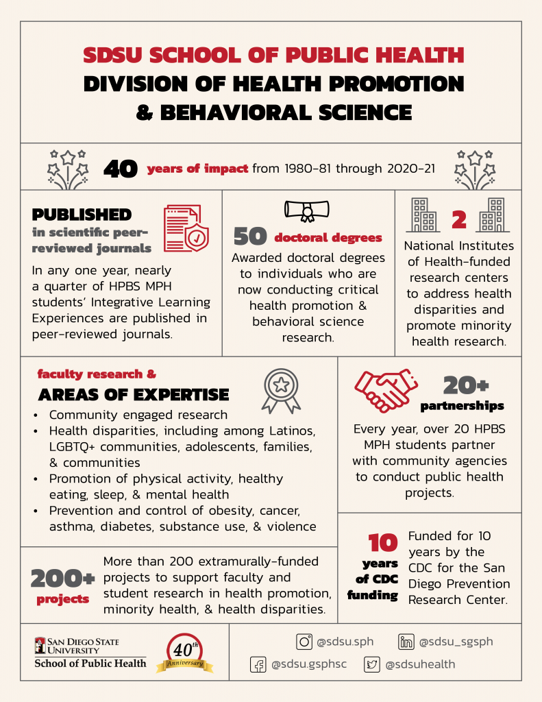 SDSU School of Public Health; Division of Health Promotion & Behavioral Science; 40 years of impact from 1980-81 through 2020-21; Published in scientific peer-reviewed journals. In any one year, nearly as quarter if HPBS MPH students' Integrative Learning Experiences are published in peer-reviewed journals. 50 doctoral degrees. Awarded doctoral degrees to individuals who are now conducting critical promotion & behavioral science research. 2 national institutes of Health-funded research centers to address health disparities and promote minority health research. Faculty research & areas of expertise: community engages research, health disparities including among latinos, LGBTQ+ communities, adolescents, families & communities, promotion of physical activity, healthy eating, sleep, & mental health, prevention and control of obesity, cancer, asthma, diabetes, substance use, & violence; 20+ partnerships; every year over 20 HPBS MPS students Parker with community agencies to conduct public health Projects. 200+ projects more than 200 extramurally-funded projects to support faculty and student research in health promotion, minority health & health disparities. 10 years of CDC funding. Funded for 10 years by the CDC for the San Diego Prevention center.