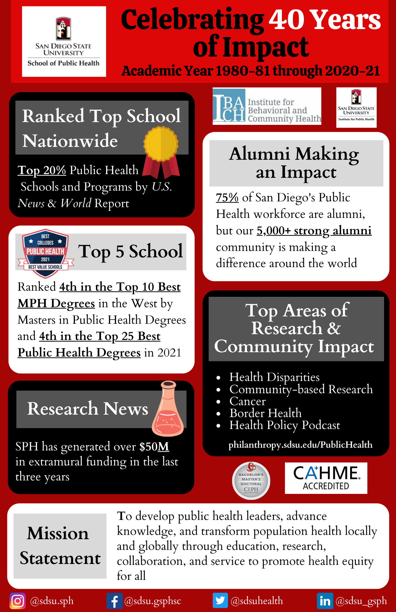 Celebrating 40 Years of Impact Academic Year 1980-81 through 2020-21 Ranked Top School Nationwide. Top 20% Public Health School and Programs by US News & World Report. Alumni Making an Impact. 75% of San Diego's Public Health workforce are alumni, but our 5,000+ string alumni community is making a difference around the world. Top 5 School. Ranked 4th in the Top 10 best MPH Degrees in the West by Masters in Public Health Degrees and 4th in the Top 25 Best Public Health Degrees in 2021 Top Areas of Research and Community Impact: Health Disparities, Community-based Research, Cancer, Border Health,& Health Policy Podcast. Missions Statement: to develop public health leaders, advance knowledge, and transform population health locally and globally through education, research, collaboration, and service to promote health equity for all